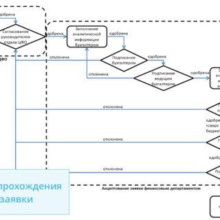 etapi-zaiavki