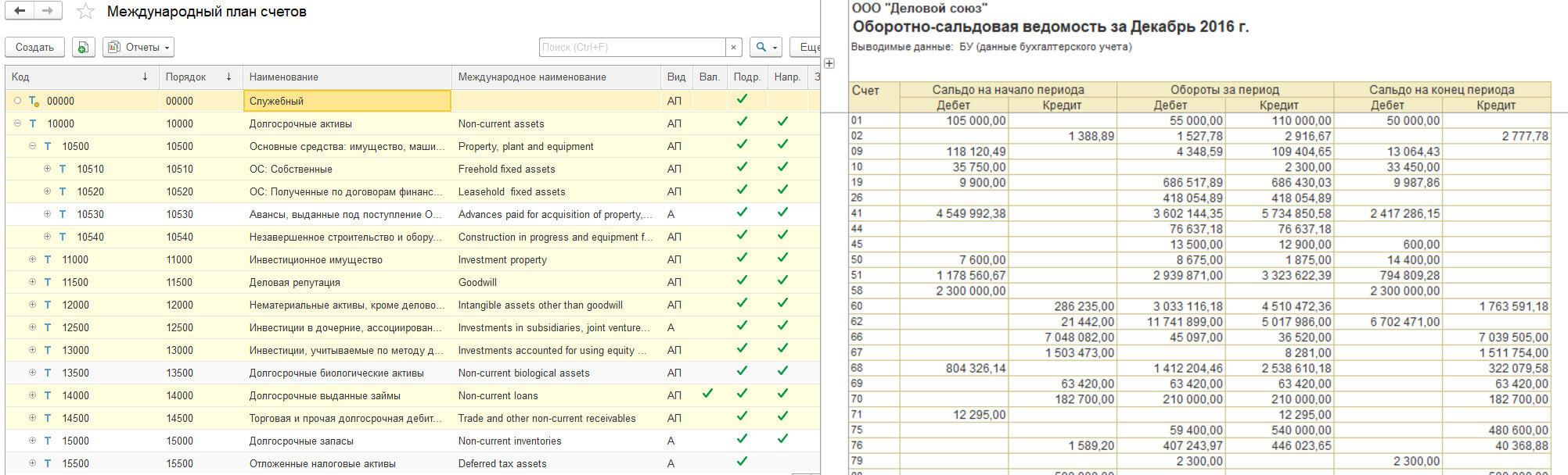 Консолидация финансовой информации