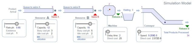 диаграммы процессов
