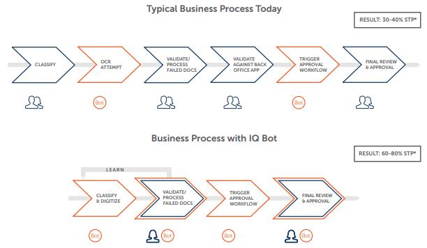 Бизнес-процессы