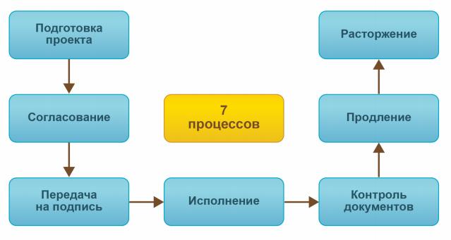 7 процессов