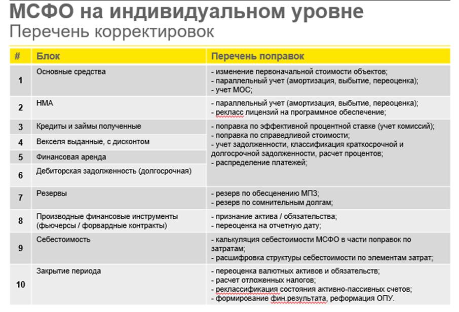 MSFO-na-individualnom-yrovne-perechen-korektirovok