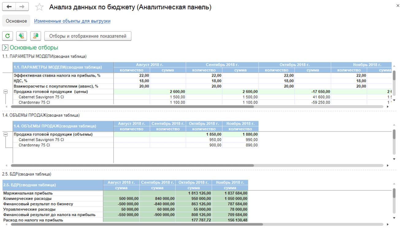 analiz-dannih-po-budjety