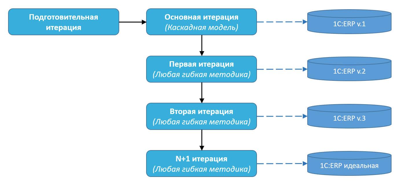 Методика внедрения 1С:ERP