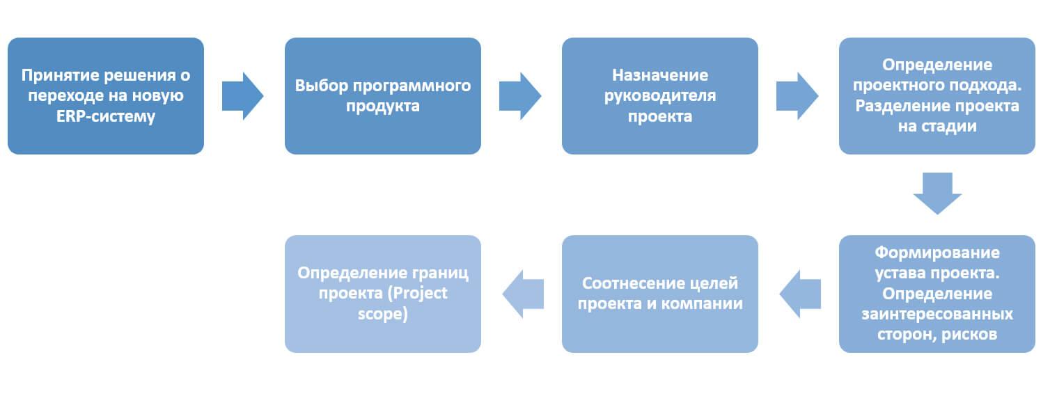 Подготовительная стадия внедрения ERP