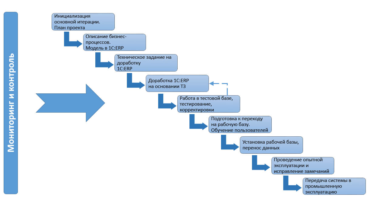 План запуска 1С:ERP