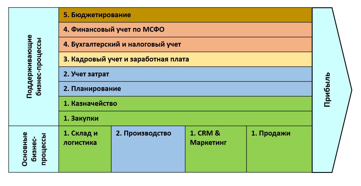 Поэтапное моделирование процессов в ERP
