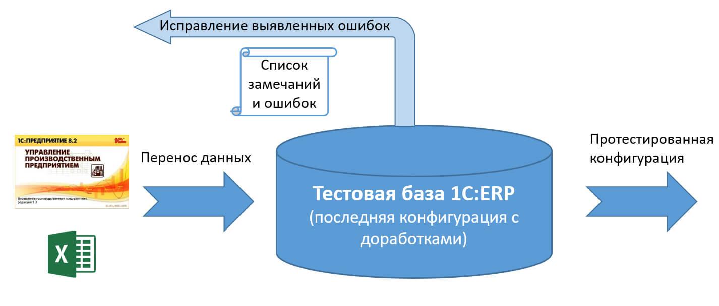Тестирование доработанной конфигурации