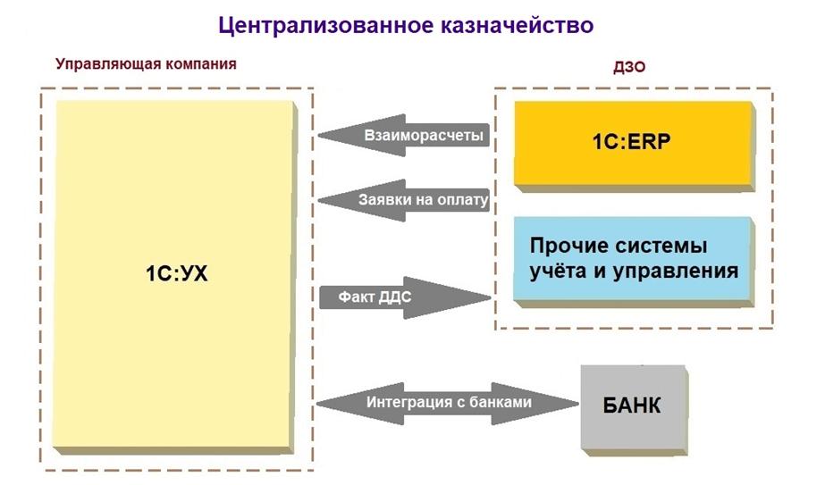 Централизованное казначейство
