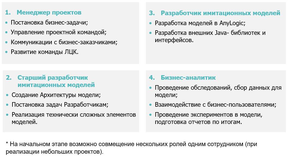 Основные роли в ЛЦК