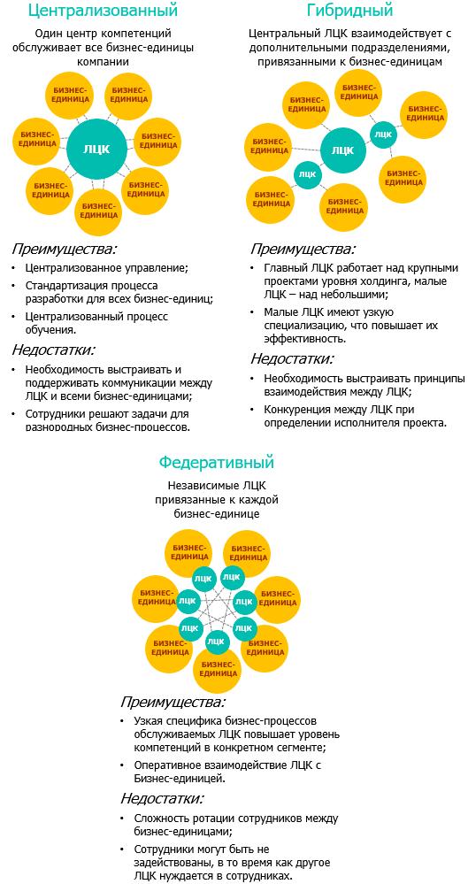 Виды формирования ЛЦК