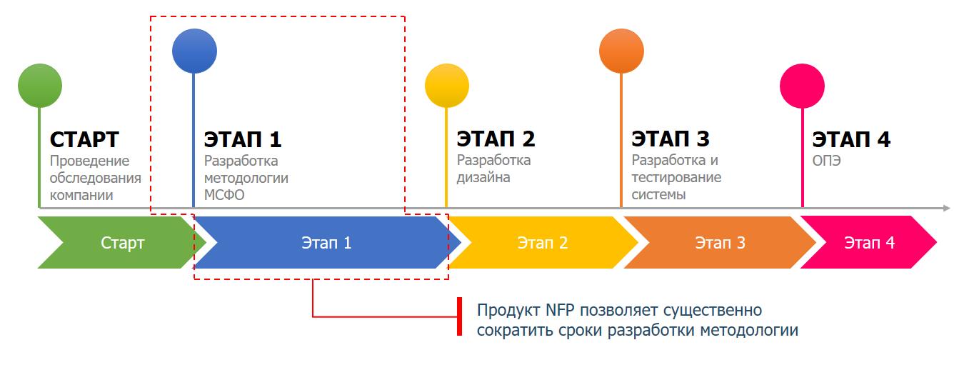 МСФО-этапы