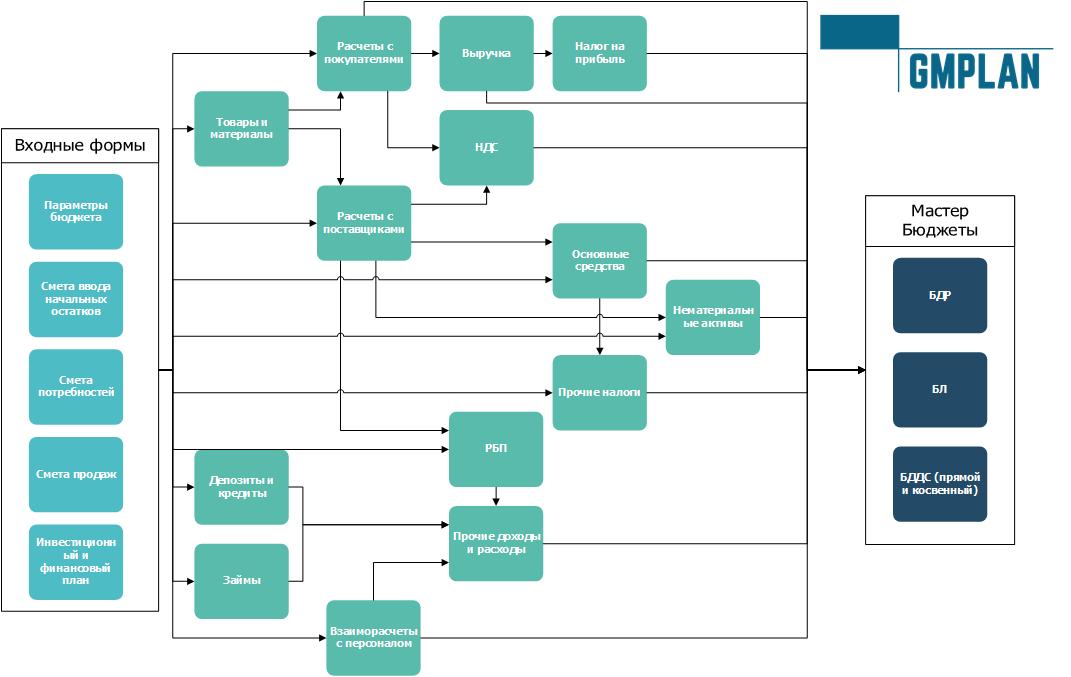 Упрощенная схема взаимосвязи бюджетных форм модели