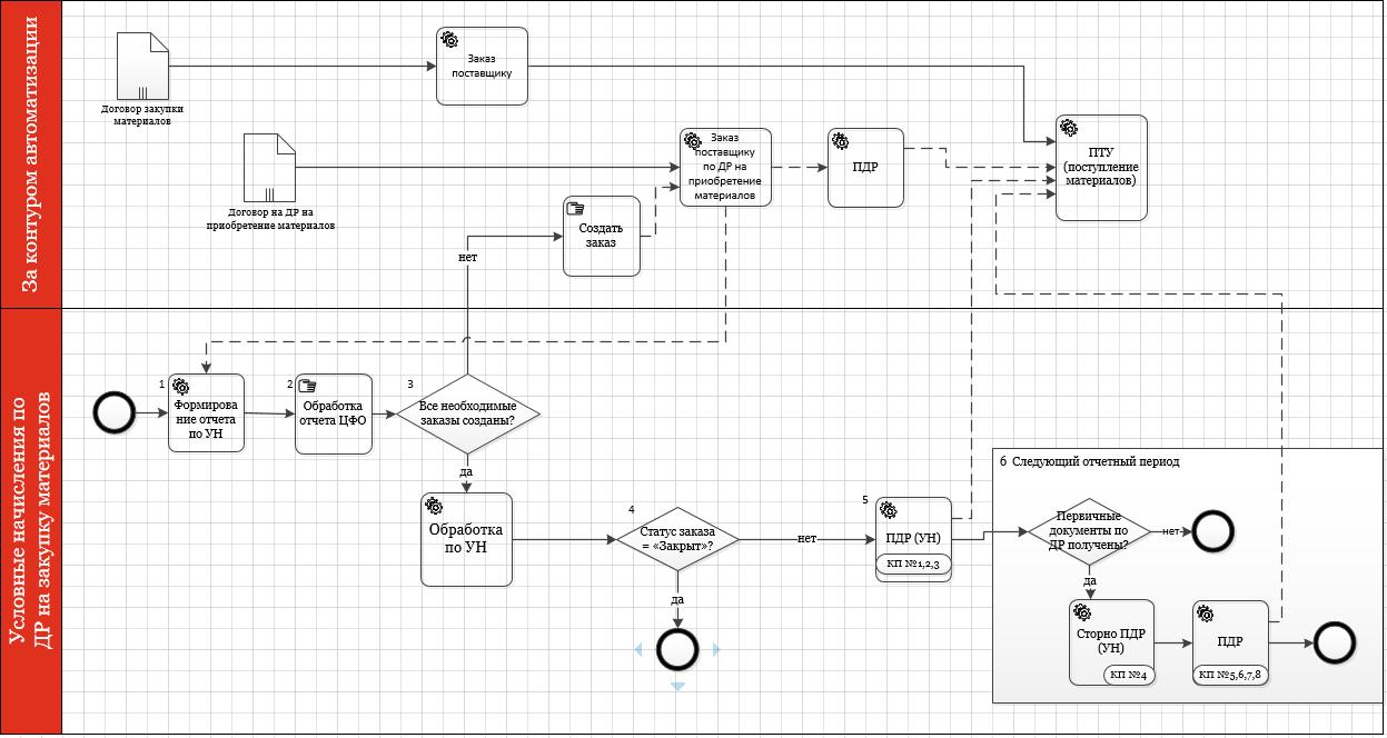 разработка методологии МСФО и УУ
