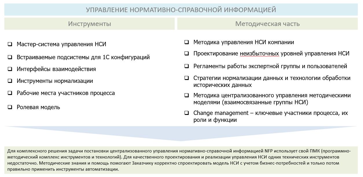 управление нормативно-справочной информацией