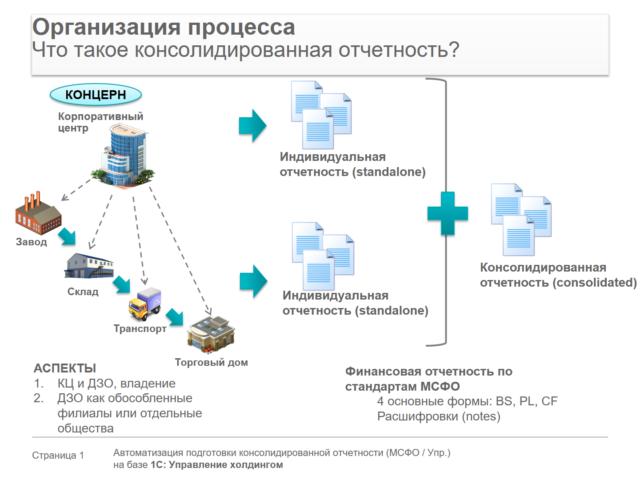 определение периметров консолидации, методов консолидации бизнес-единиц