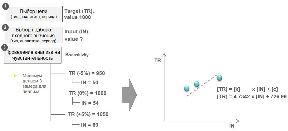 Пример разработанной методики сценарного анализа: