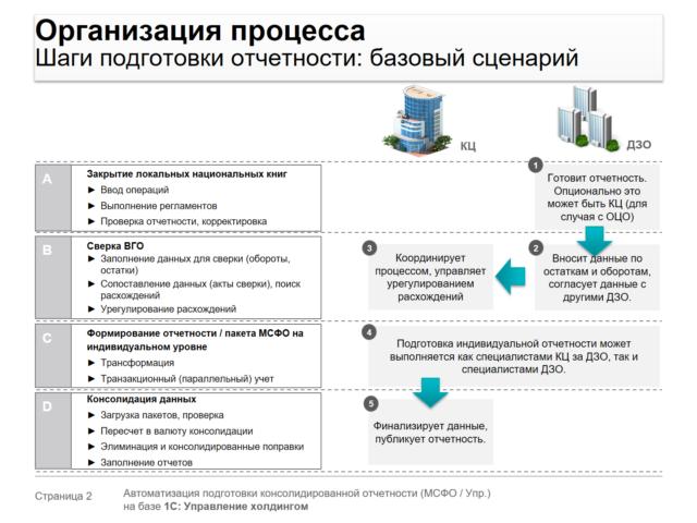 шаги подготовки отчетности, регламент