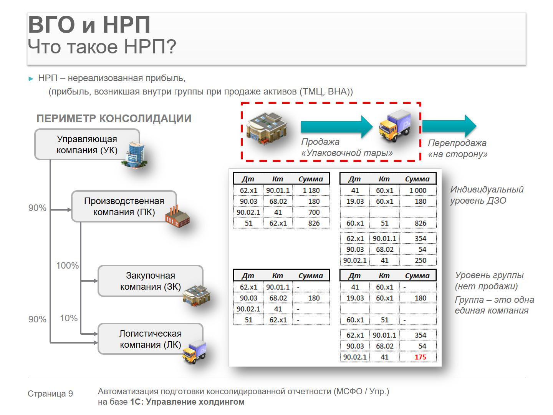 разработку модели расчёта НРП и элиминации