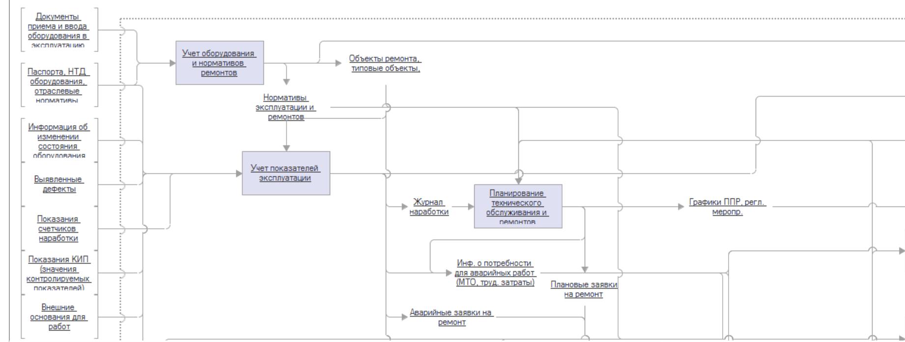 описание бизнес-процессов ТО и ремонтов