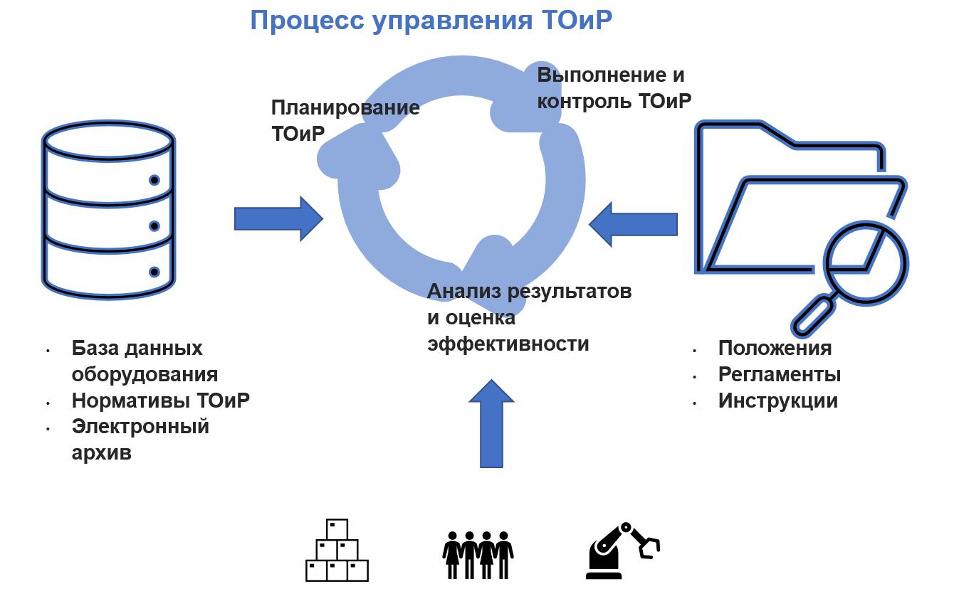 Процесс управления ТОиР