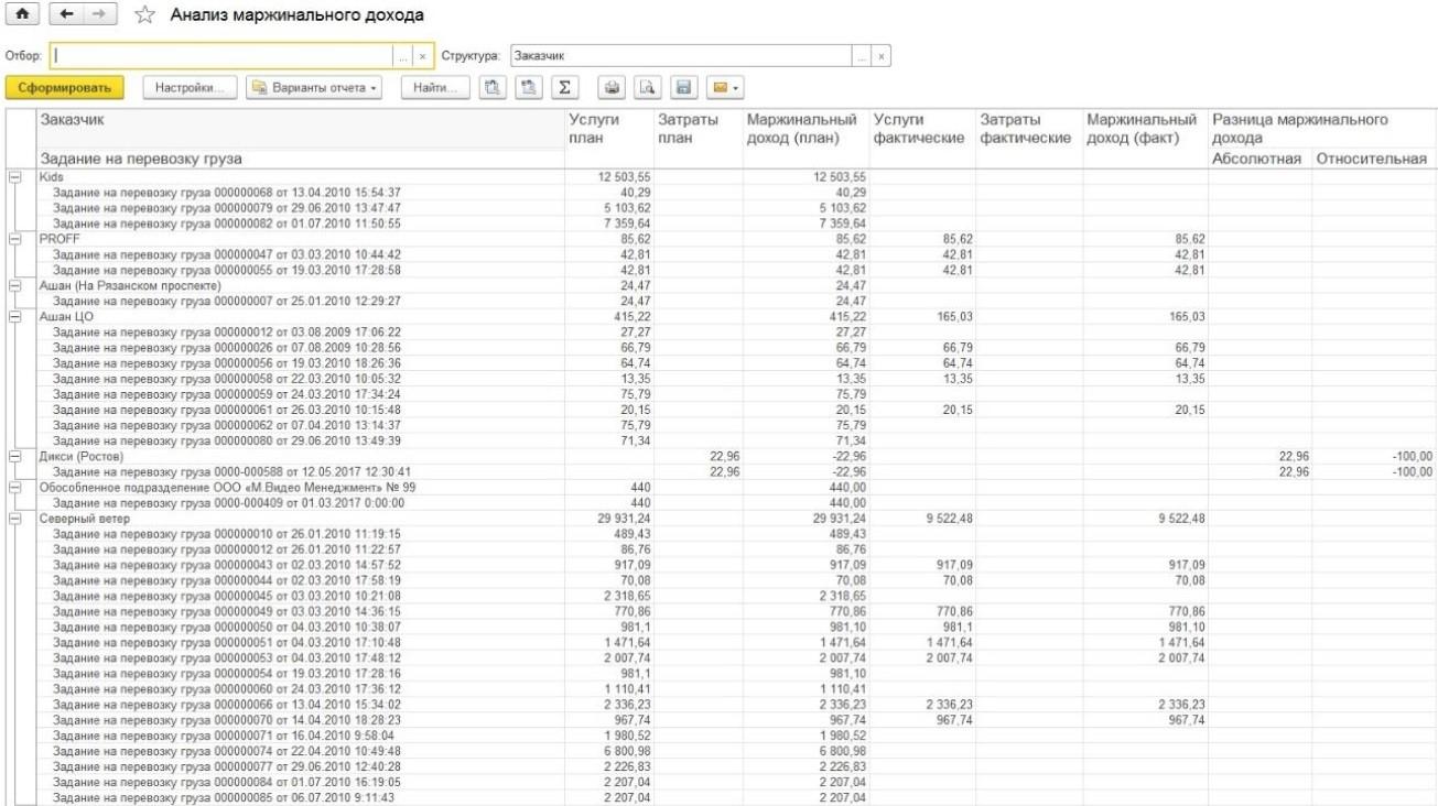 анализ маржинального дохода