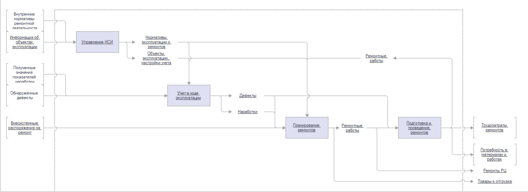 Схема функции «Управление ремонтами»