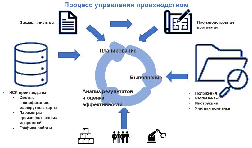 процесс управления производством