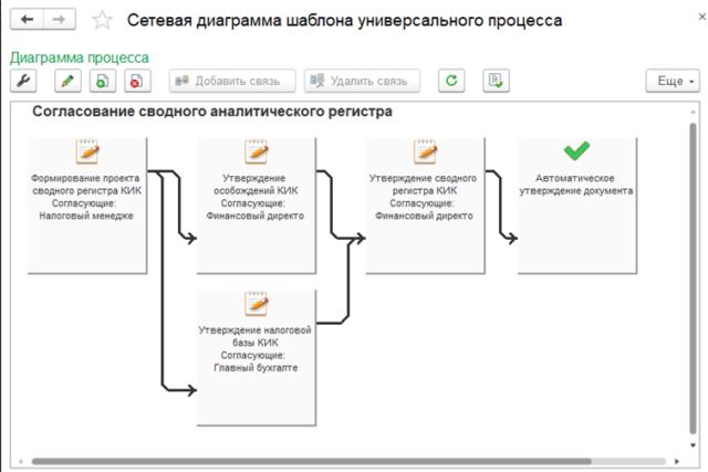 Пример сетевой диаграммы шаблона универсального процесса: