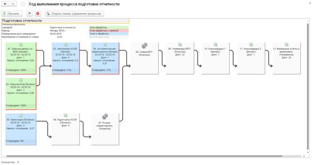 Мониторинг бюджетного процесса может осуществляться при помощи таблицы или диаграммы, где цветами подсвечены этапы в зависимости от их статуса. Пример диаграммы мониторинга процесса: