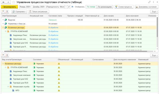 Пример мониторинга процесса при помощи таблицы: