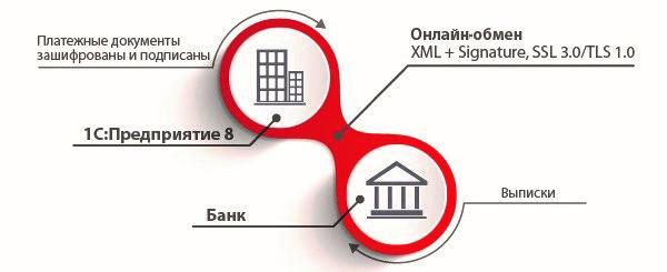 Схема обмена DirectBank