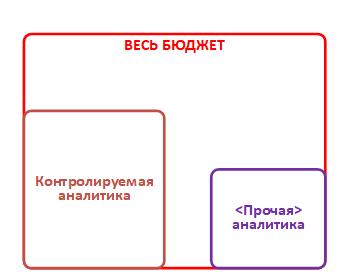 Схема долей лимитов по указанным и не указанным явным образом аналитикам