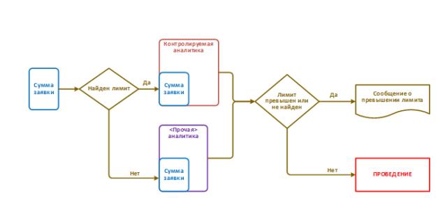 Процесс проверки превышения лимита