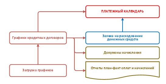 Связь графиков кредитных договоров и платежного календаря