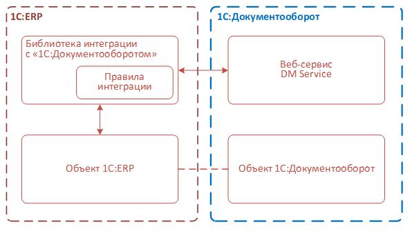 Схема взаимодействия 1C:ERP с «1C:Документооборотом»