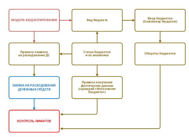Схема связи бюджетных данных и контроля заявок на расходование денежных средств